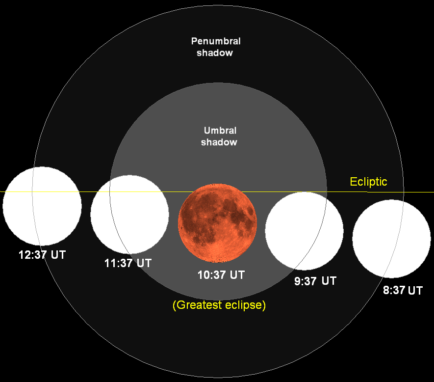 Lunar eclipse chart close 2007aug28
